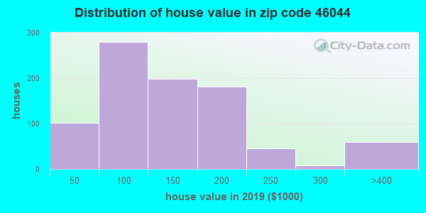 Zip code 46044 house/condo values in 2010