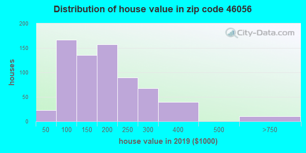 Zip code 46056 house/condo values in 2010