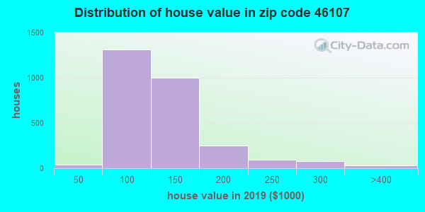 Zip code 46107 house/condo values in 2010