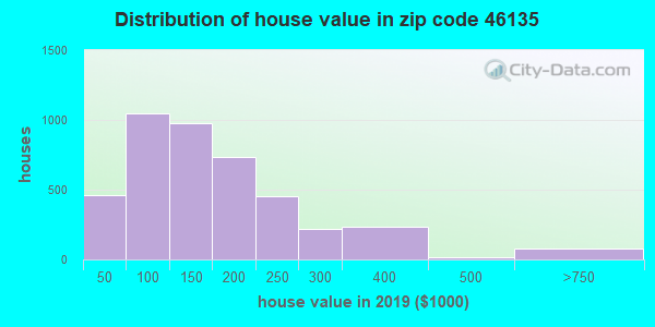 Zip code 46135 house/condo values in 2011
