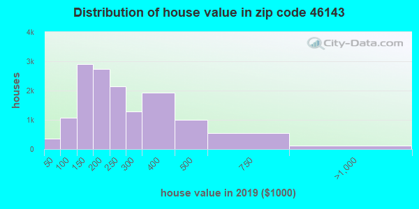 Zip code 46143 house/condo values in 2010