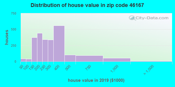 Zip code 46167 house/condo values in 2010