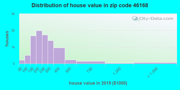 Zip code 46168 house/condo values in 2010