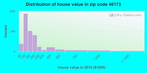 Zip code 46173 house/condo values in 2010