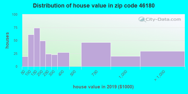 Zip code 46180 house/condo values in 2010