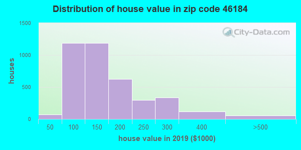 Zip code 46184 house/condo values in 2010