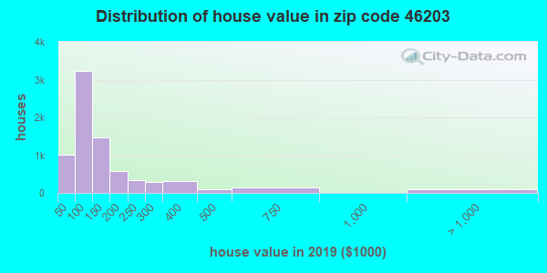 Zip code 46203 house/condo values in 2010