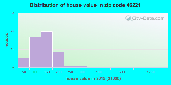Zip code 46221 house/condo values in 2010