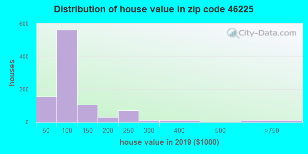 Zip code 46225 house/condo values in 2010