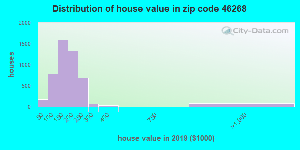 Zip code 46268 house/condo values in 2010
