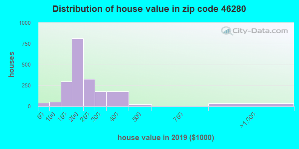 Zip code 46280 house/condo values in 2010