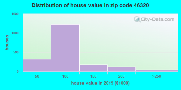 Zip code 46320 house/condo values in 2010