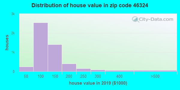 Zip code 46324 house/condo values in 2010