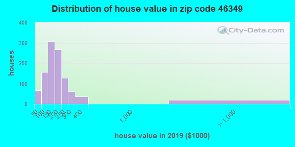 Zip code 46349 house/condo values in 2010