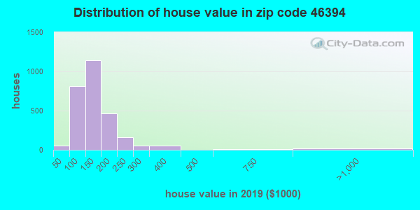 Zip code 46394 house/condo values in 2010
