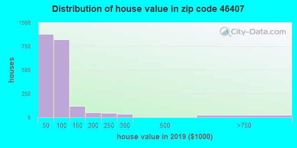 Zip code 46407 house/condo values in 2010