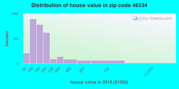 Zip code 46534 house/condo values in 2010