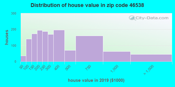 Zip code 46538 house/condo values in 2010