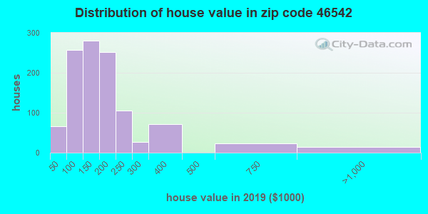 Zip code 46542 house/condo values in 2010