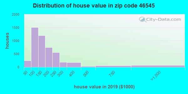Zip code 46545 house/condo values in 2010
