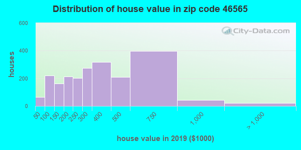 Zip code 46565 house/condo values in 2010