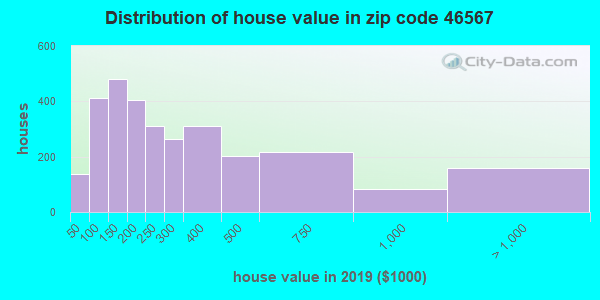 Zip code 46567 house/condo values in 2010