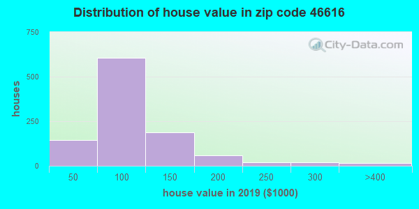 Zip code 46616 house/condo values in 2010