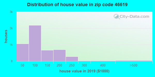 Zip code 46619 house/condo values in 2010