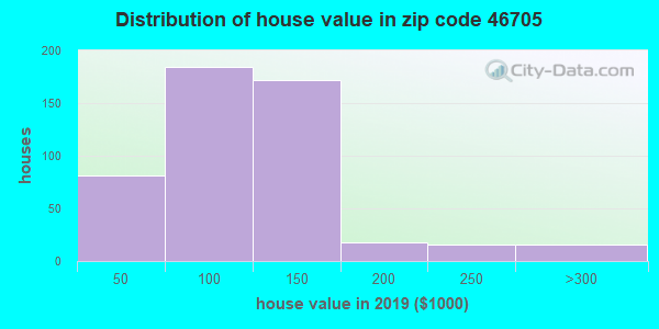 Zip code 46705 house/condo values in 2010