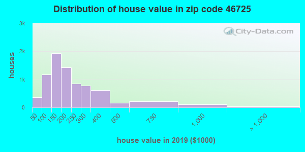 Zip code 46725 house/condo values in 2010