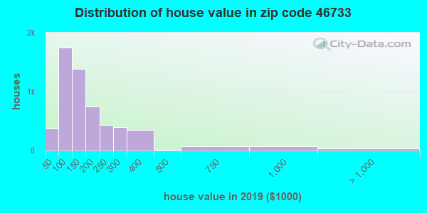 Zip code 46733 house/condo values in 2010