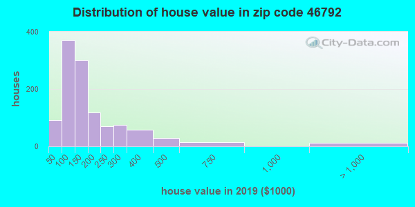 Estimate of home value of owner-occupied houses/condos in 2016 in zip code 46792