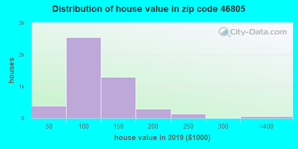 Zip code 46805 house/condo values in 2010