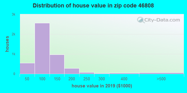 Estimate of home value of owner-occupied houses/condos in 2013 in zip code 46808