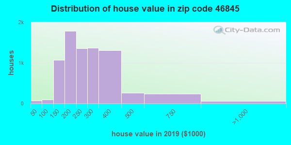 Zip code 46845 house/condo values in 2010