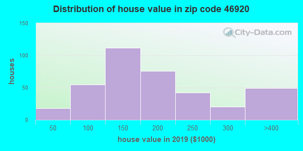 Zip code 46920 house/condo values in 2010