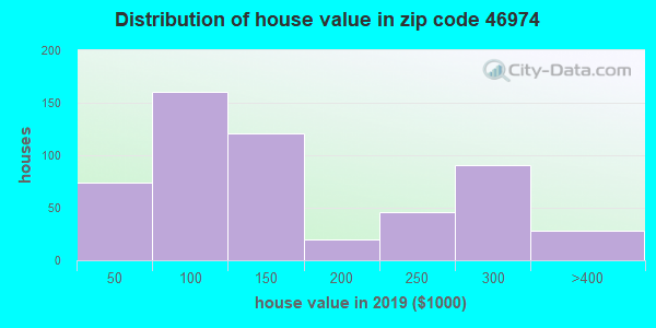 Zip code 46974 house/condo values in 2010