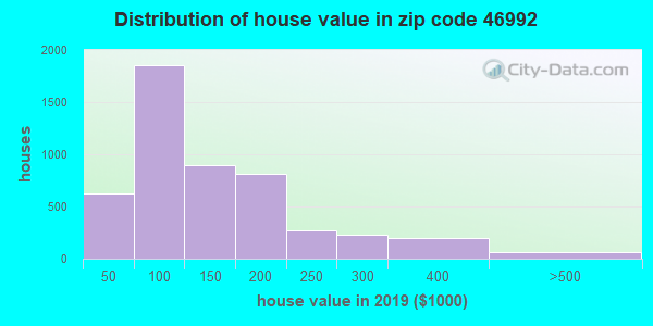 Zip code 46992 house/condo values in 2010
