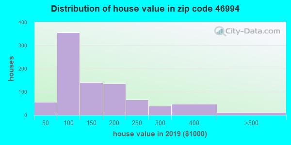 Zip code 46994 house/condo values in 2010