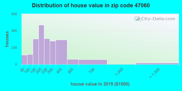 Zip code 47060 house/condo values in 2010