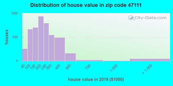 Zip code 47111 house/condo values in 2010