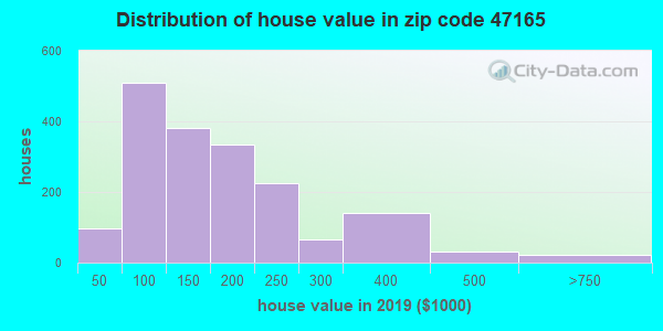 Zip code 47165 house/condo values in 2010
