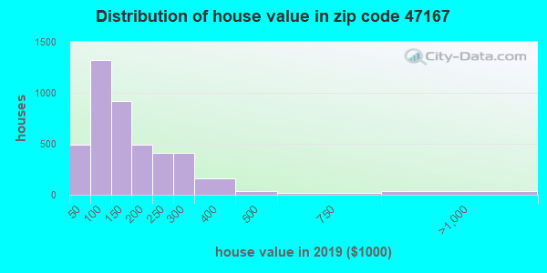 Zip code 47167 house/condo values in 2010