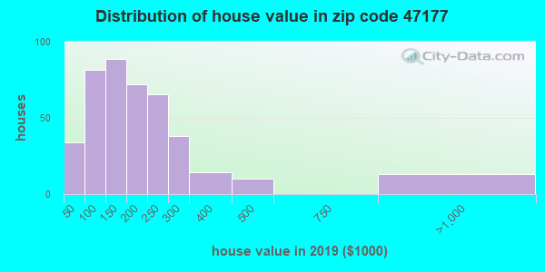 Zip code 47177 house/condo values in 2010