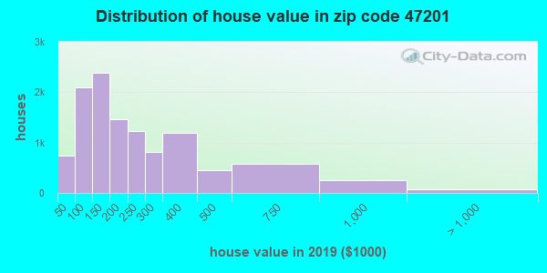 Zip code 47201 house/condo values in 2010