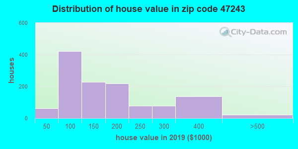 Zip code 47243 house/condo values in 2010