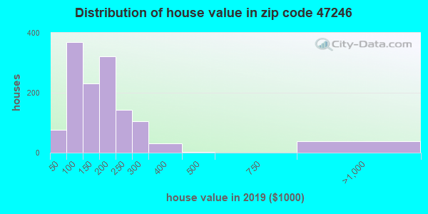 Zip code 47246 house/condo values in 2010
