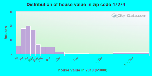 Zip code 47274 house/condo values in 2010