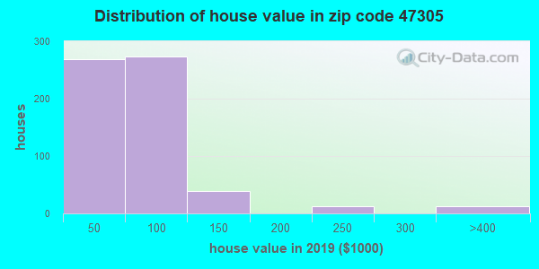Zip code 47305 house/condo values in 2010