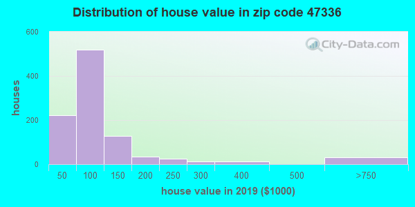 Zip code 47336 house/condo values in 2010